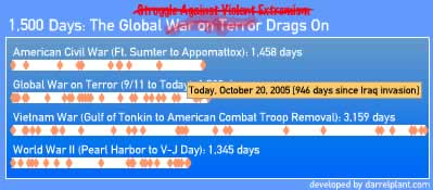 1,500 Days of the Global War on Terror